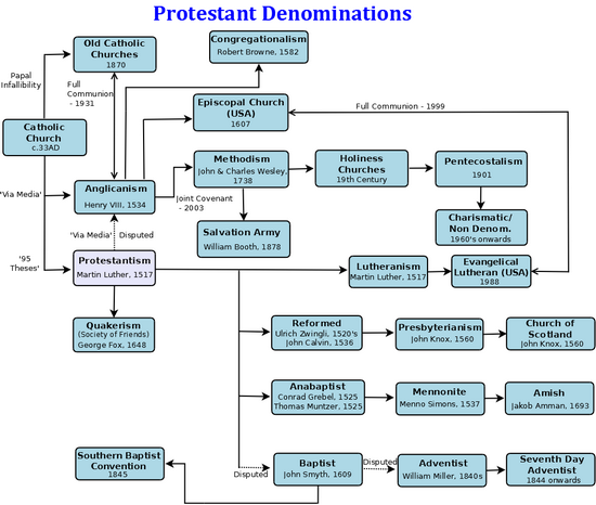 Christian Denominations Sects: Christian Denominations