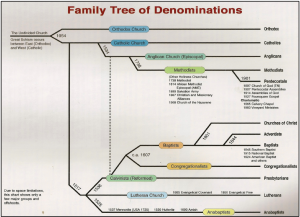 familytreeofdenominations